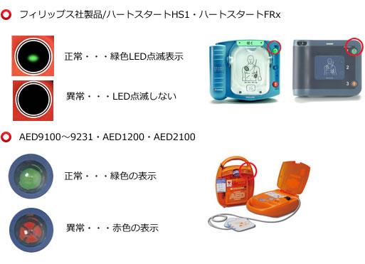 Philipsや日本光電のインジケータ画像